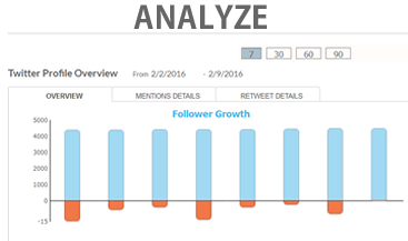 Analyze your Twitter posts